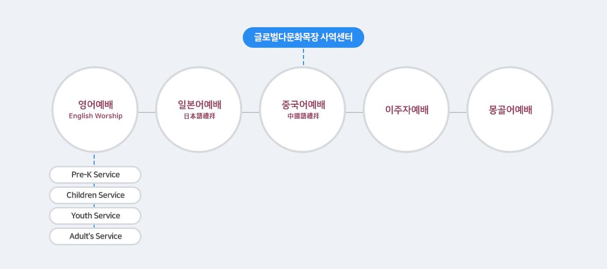 글로벌다문화목장 사역센터 조직도