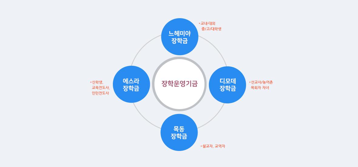 지구촌장학회 기금현황