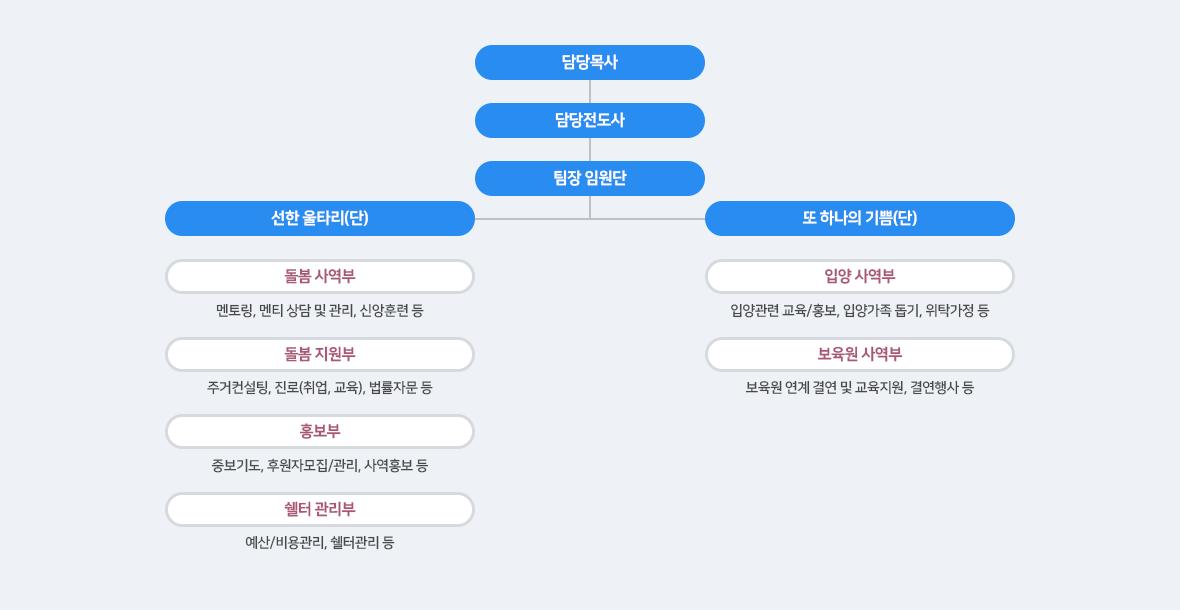 보육사역팀 조직도